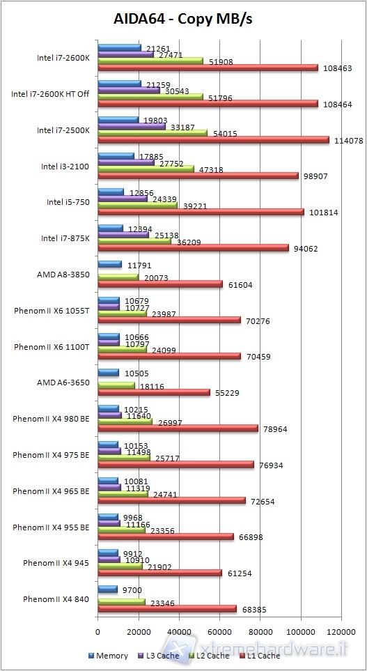 AMD Llano A6 3650