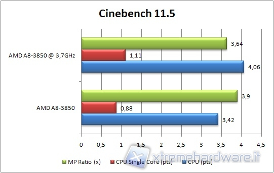 AMD Llano A8-3850, computational and graphics performance of the