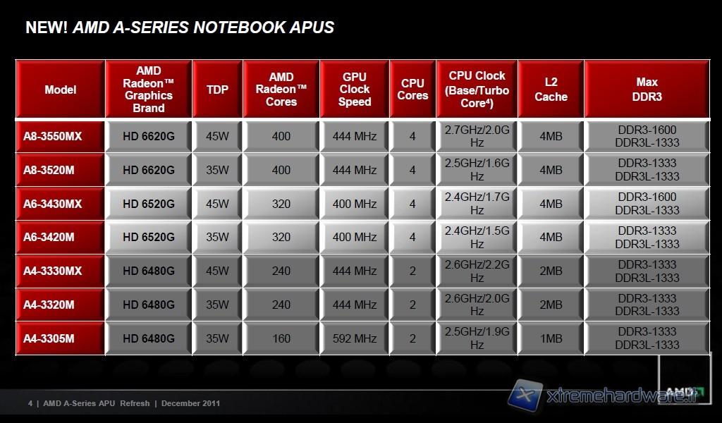 Anteprima AMD Llano A8 3870K
