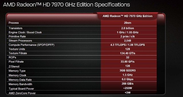 AMD Radeon HD 7970 GHz Edition 02