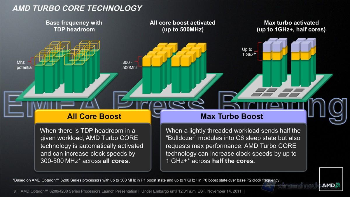 AMD Interlagos: Bulldozer architecture for the server world - Page 2