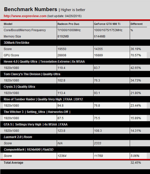 AMD-Radeon-Pro-Duo-Benchmarks-Results 1080P 980-TI