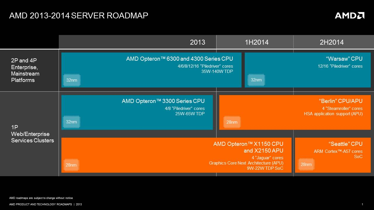 Roadmap AMD server: Seattle, Berlin e Warsaw