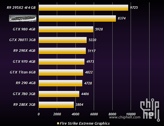AMD Radeon R9 380X in benchmark?