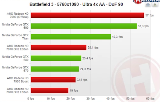 AMD Radeon HD 7990 Battlefield 3