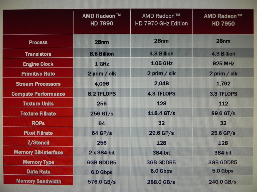 AMD Radeon HD 7990 specifiche