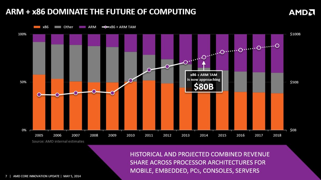 AMD Roadmap ARM 2014 00