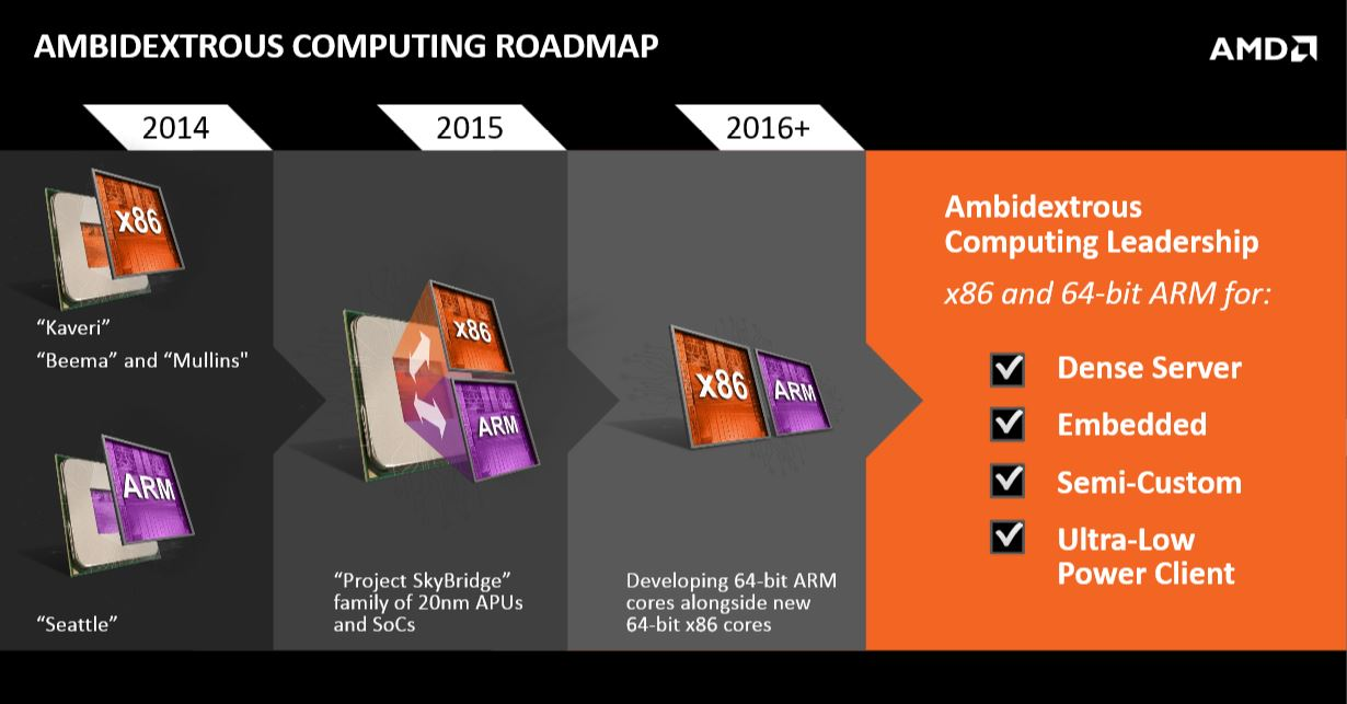 AMD Roadmap ARM 2014 01