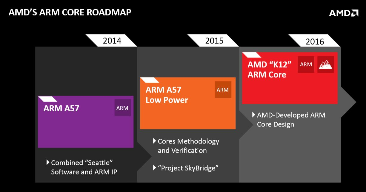 AMD Roadmap ARM 2014 02