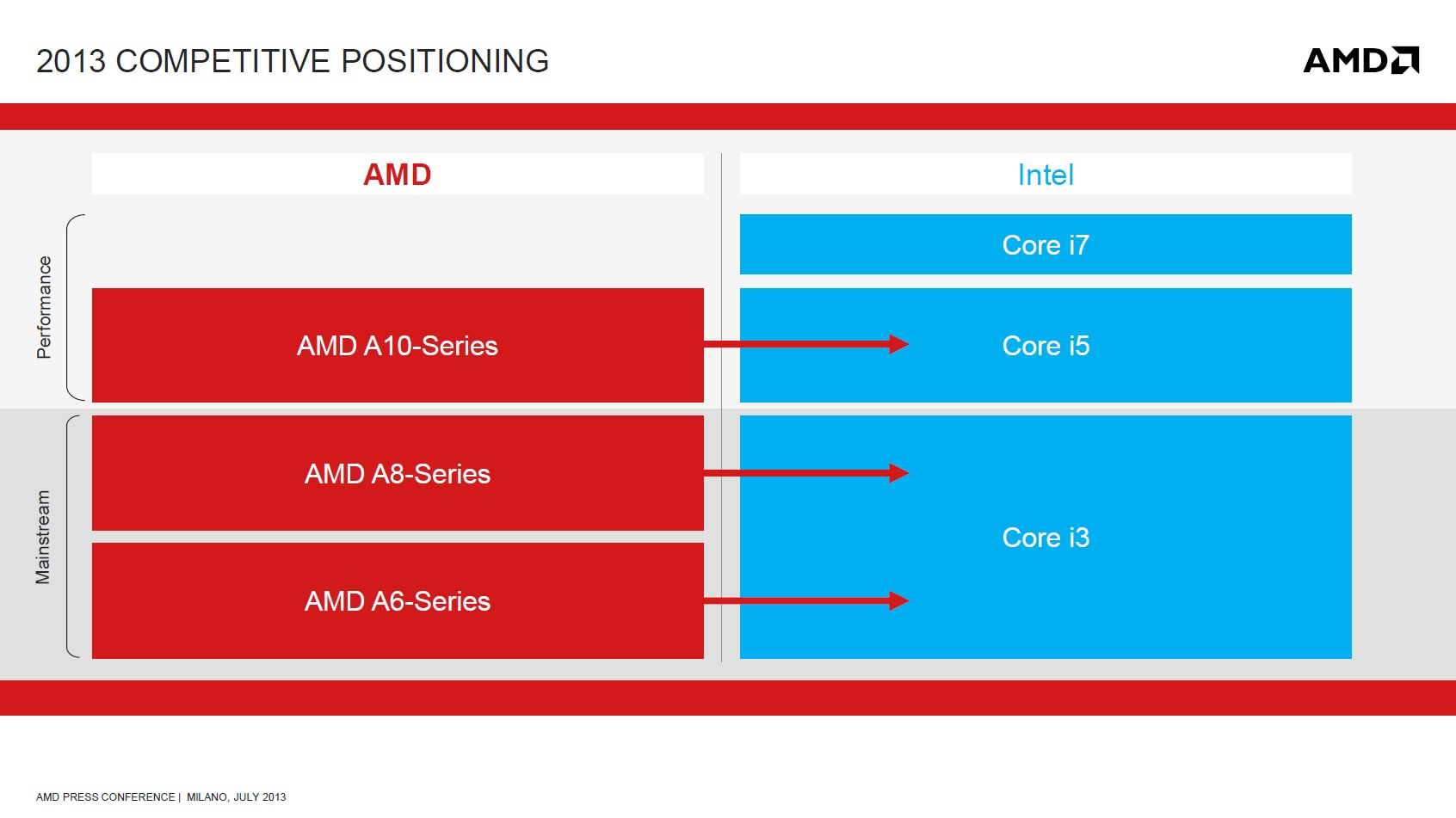 AMD vs_Intel
