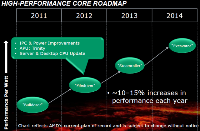 amd high-performance-core-roadmap