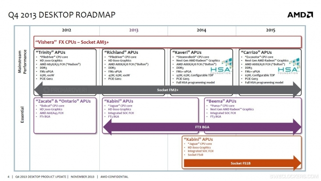 roadmap 2014-5 APU