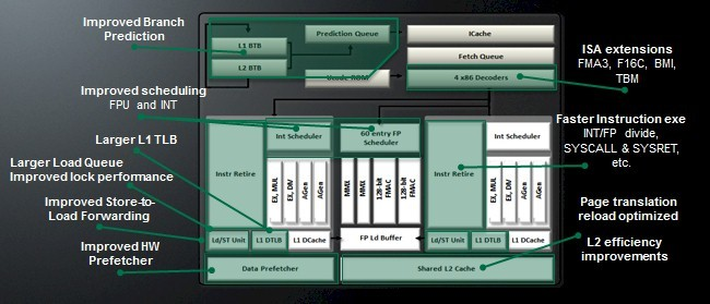 amd opteron 6300 new features
