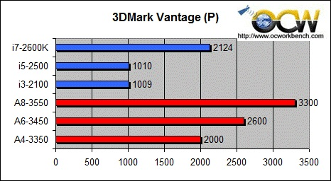 Sandybridge-vs-AMD-LIano-3dmark-vantage