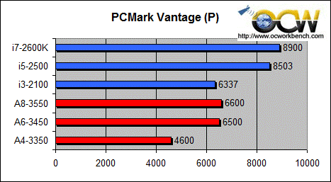 Sandybridge-vs-AMD-LIano-PCMark-Vantage