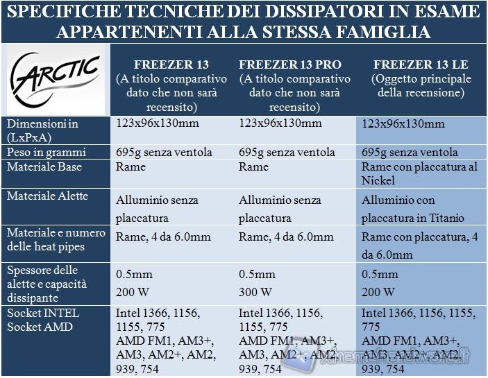 Arctic Cooling Freezer 13 Limited Edition Un Piccolo