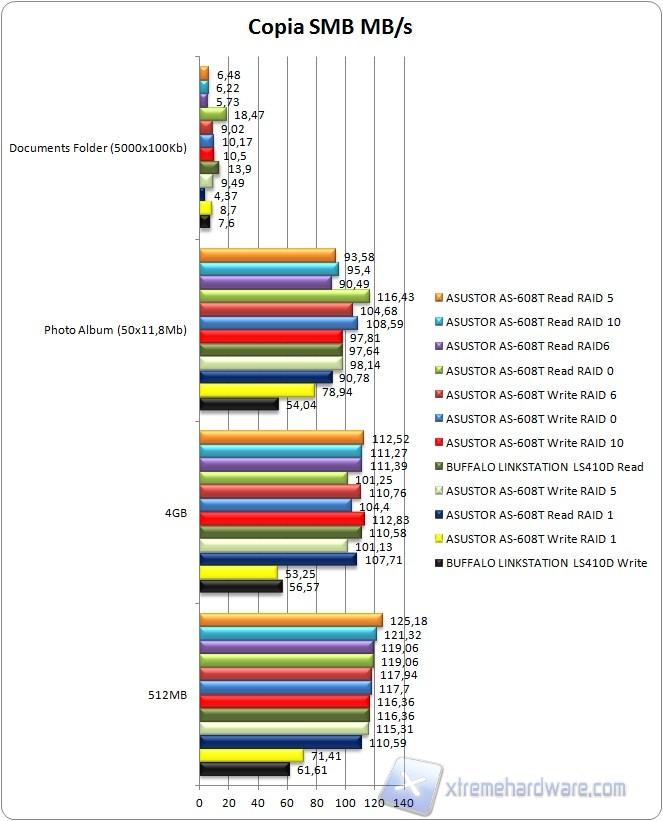 BUFFALO LinkStation LS410D: Compatto, veloce, essenziale