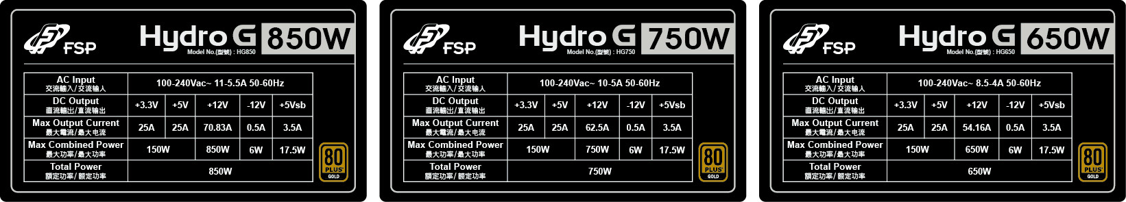FSP Hydro G Series Rating