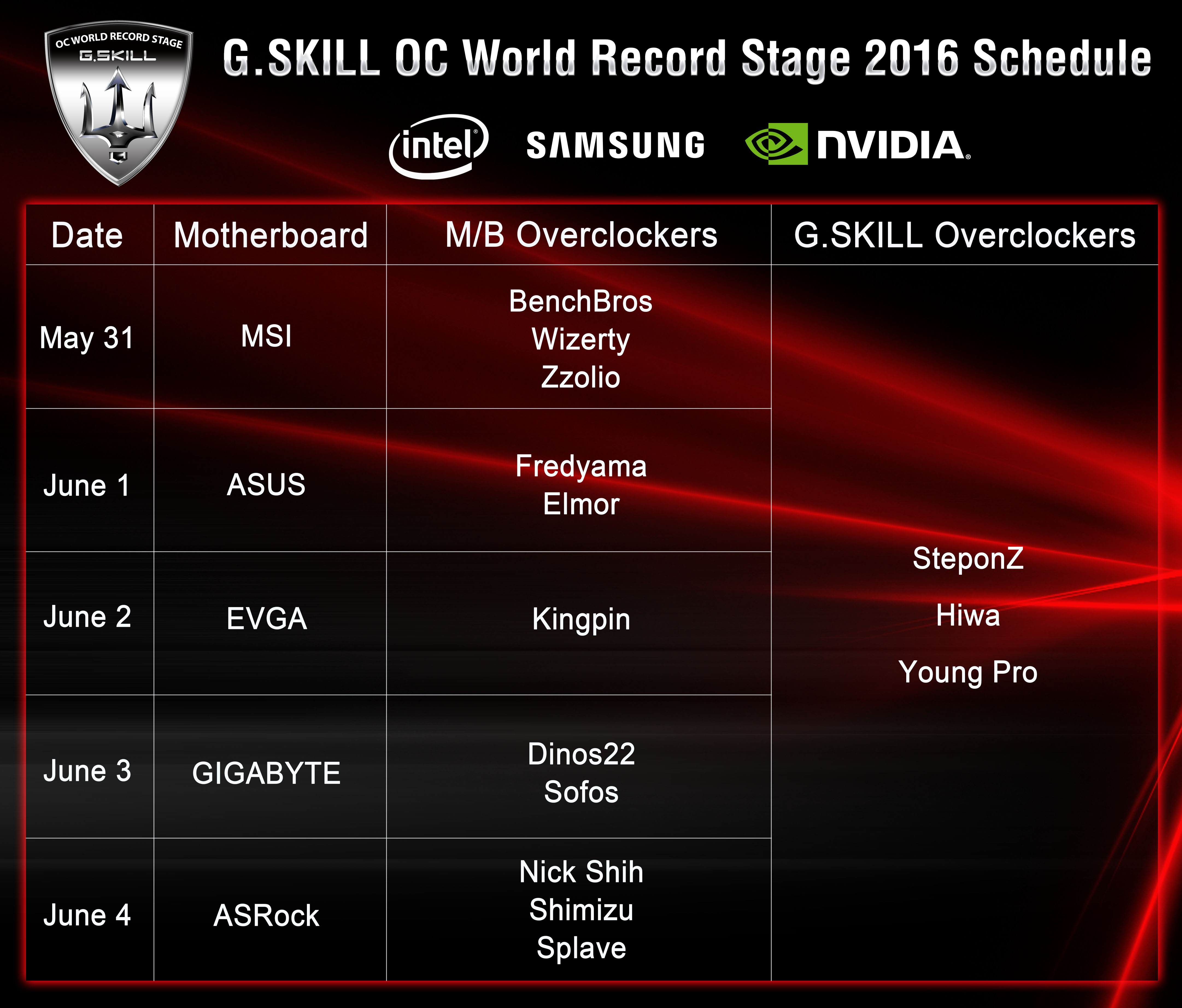Record Stage Schedule