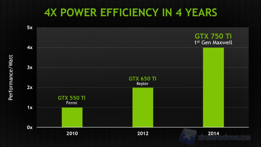 nvidia-maxwell-4years-efficiency