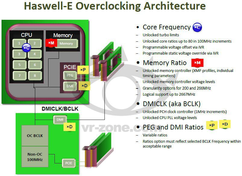 Haswell-E25