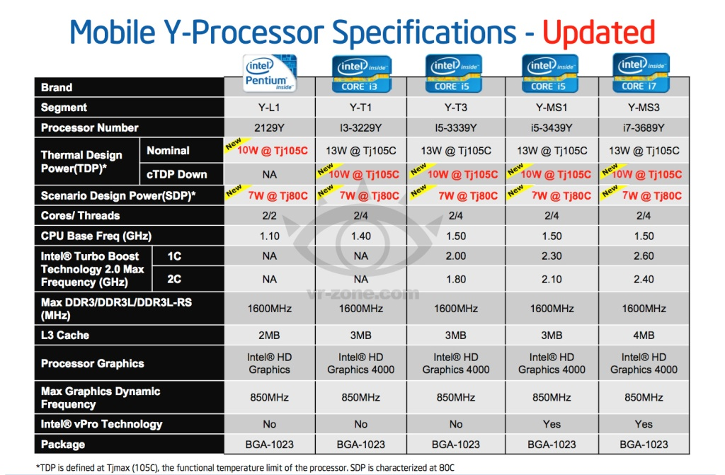 CPU Intel Ivy Bridge mobile fino a 10W di TDP