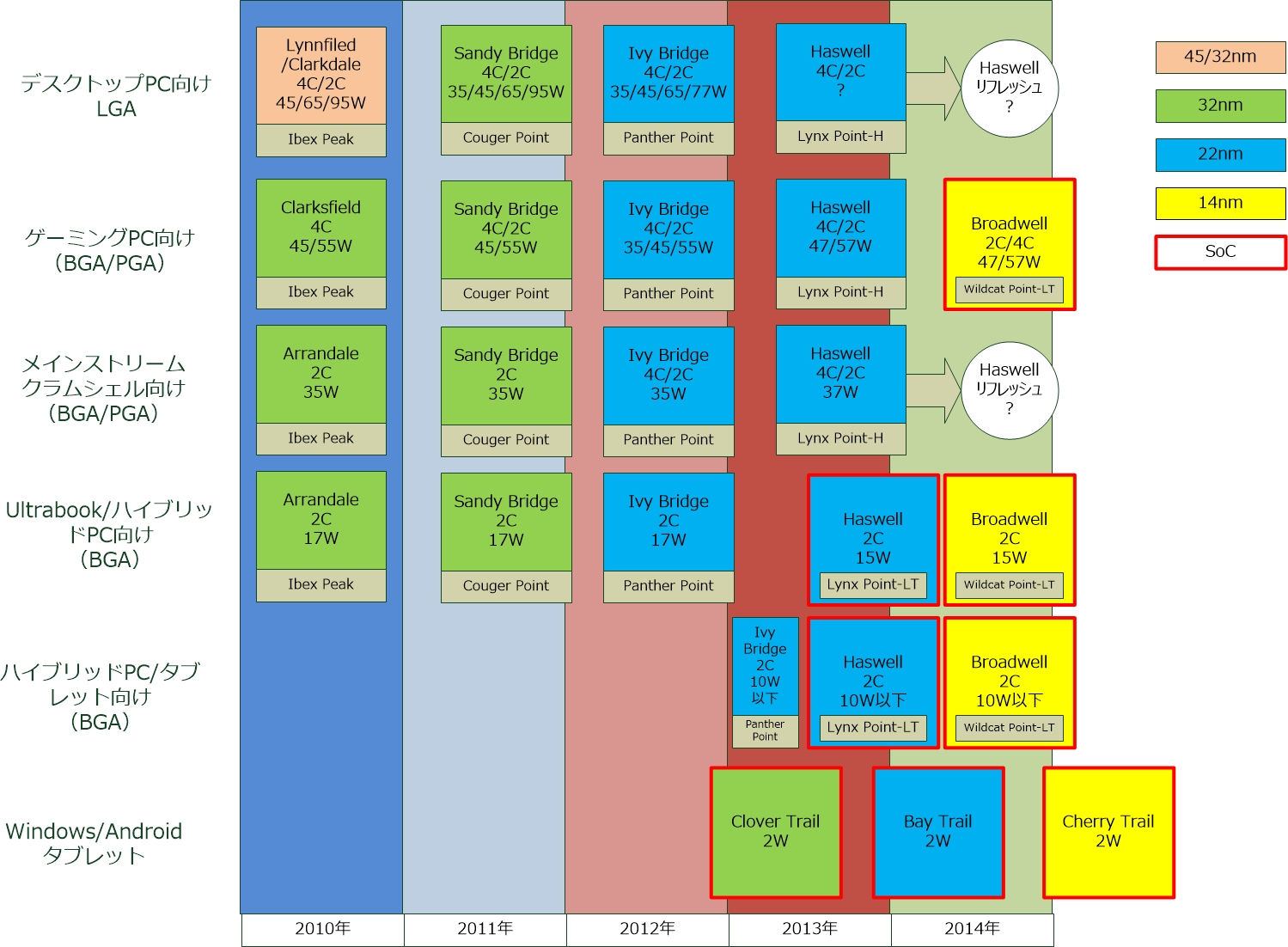 Intel Broadwell: SoC da 14nm per il 2014