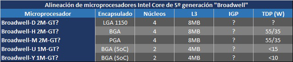 Intel-Broadwell-variantes