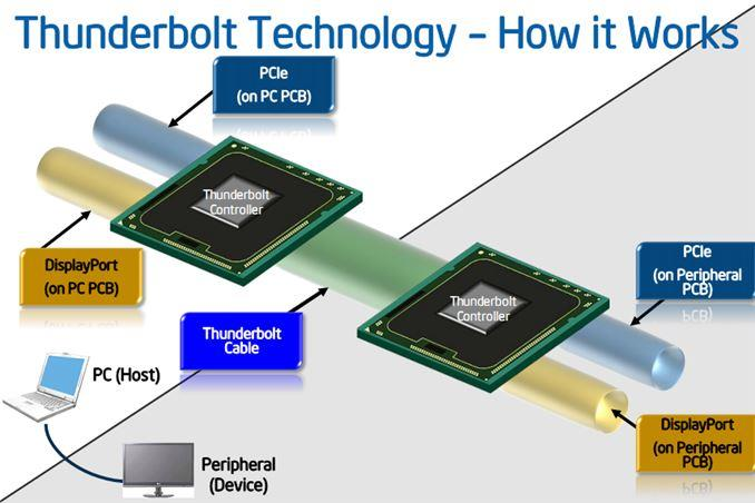 Intel-Redwood-Ridge-and-Falcon-Ridge-Thunderbolt