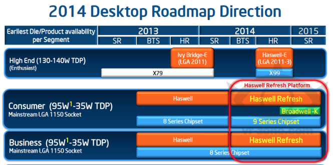 Intel Broadwell-K roadmap