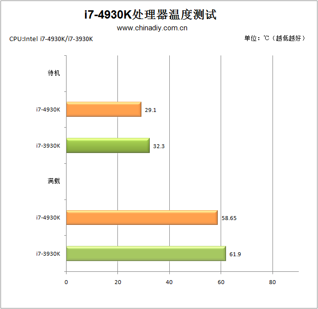 Intel Core-i7-4930K Temp