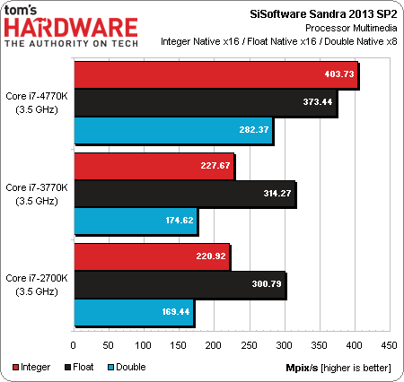Intel Core i7-4770K Haswell benchmark 02