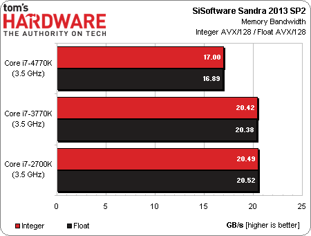 Intel Core i7-4770K Haswell benchmark 04