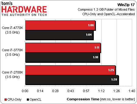 Intel Core i7-4770K Haswell benchmark 06