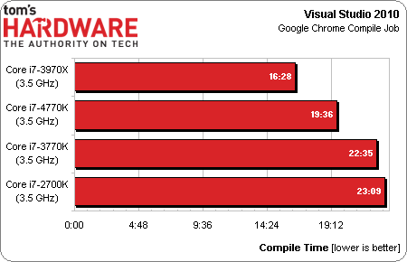 Intel Core i7-4770K Haswell benchmark 08