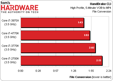 Intel Core i7-4770K Haswell benchmark 09