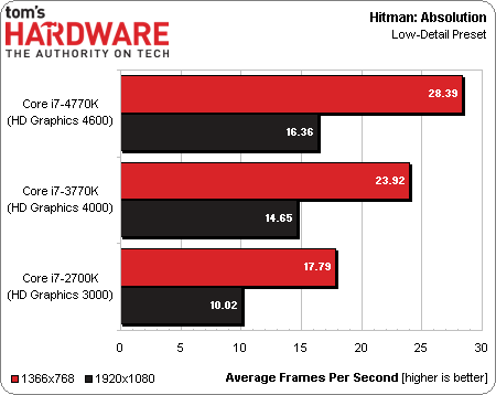 Intel Core i7-4770K Haswell benchmark 13