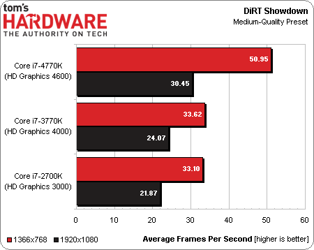 Intel Core i7-4770K Haswell benchmark 14