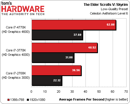 Intel Core i7-4770K Haswell benchmark 15