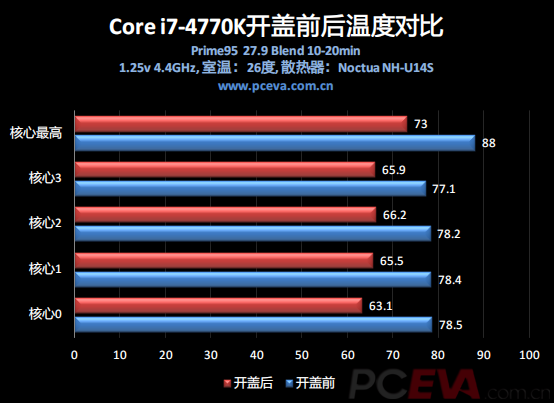 Intel Core i7-4770K TIM 02