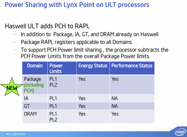 Intel Haswell-ULT Lynx Point-LP 05