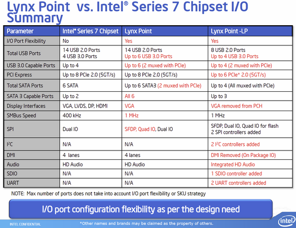 Intel Haswell-ULT Lynx Point-LP 08