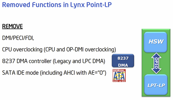 Intel Haswell-ULT Lynx Point-LP 09