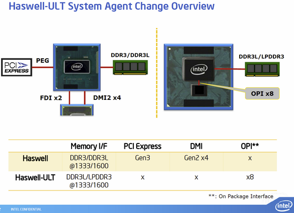 Intel Haswell-ULT Lynx Point-LP 10