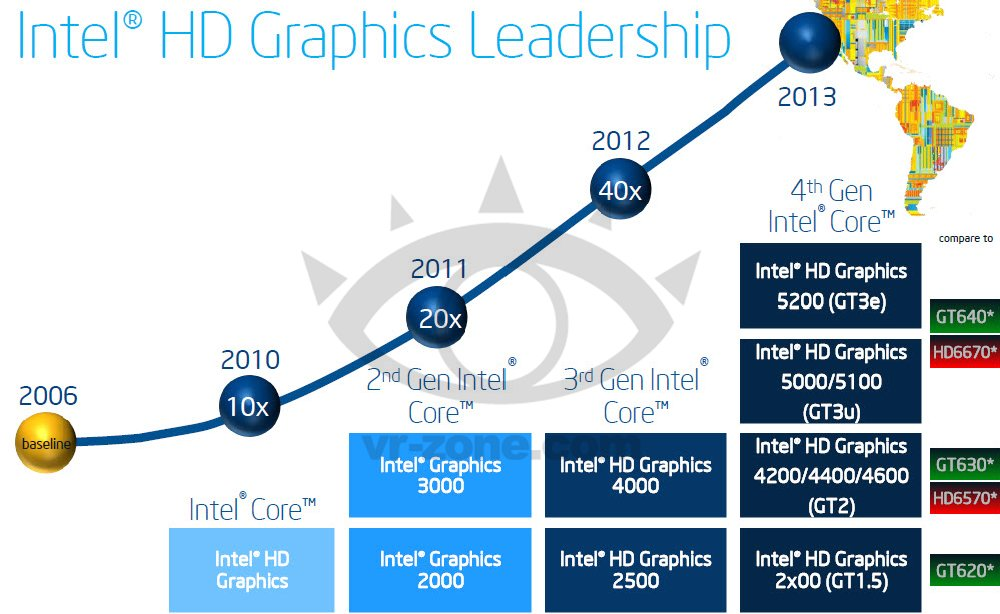 Intel HD Graphics Haswell comparate e risparmi energetici C6 / C7