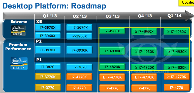 Intel Ivy Bridge E roadmap