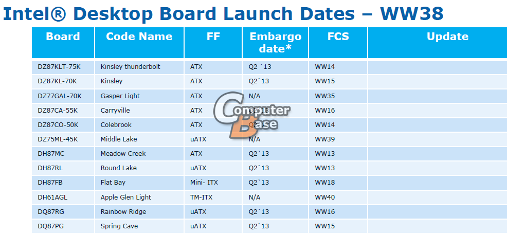 Intel haswell lineup chispet 8 01