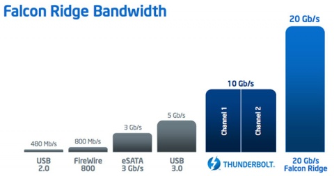 Intel thunderbolt falcon ridge