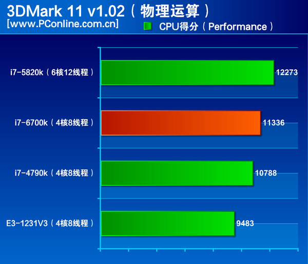 Intel-Skylake-Core-i7-6700K-Performance 3DMark-11-v1.02