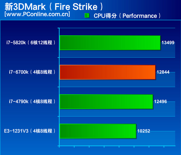 Intel-Skylake-Core-i7-6700K-Performance 3DMark-Firestrike